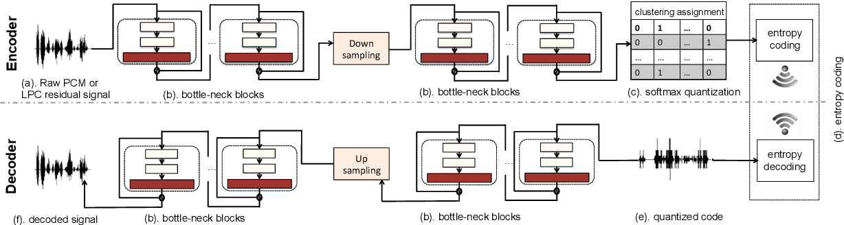 Figure 1 for Cascaded Cross-Module Residual Learning towards Lightweight End-to-End Speech Coding