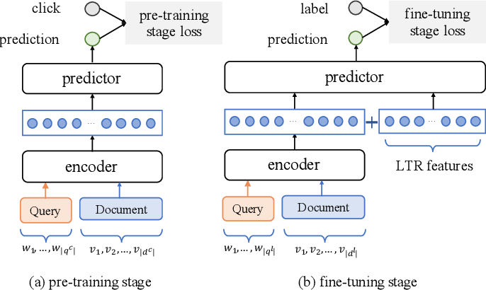 Figure 1 for Modeling Relevance Ranking under the Pre-training and Fine-tuning Paradigm