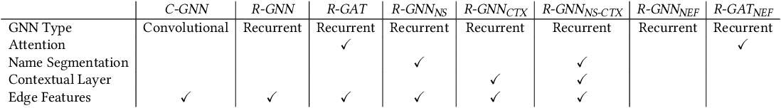 Figure 2 for Advanced Graph-Based Deep Learning for Probabilistic Type Inference