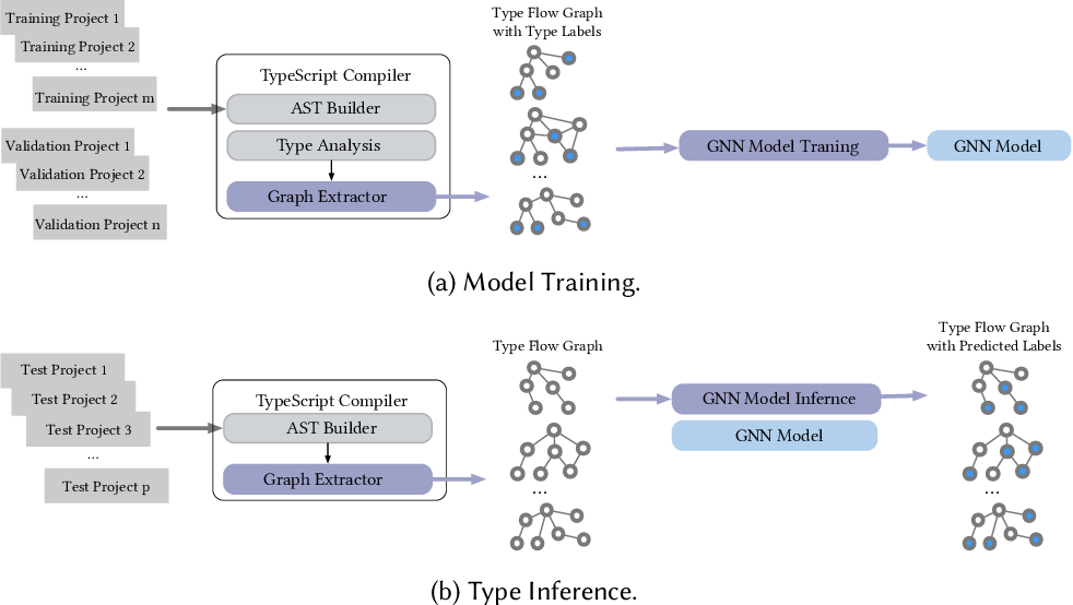 Figure 1 for Advanced Graph-Based Deep Learning for Probabilistic Type Inference