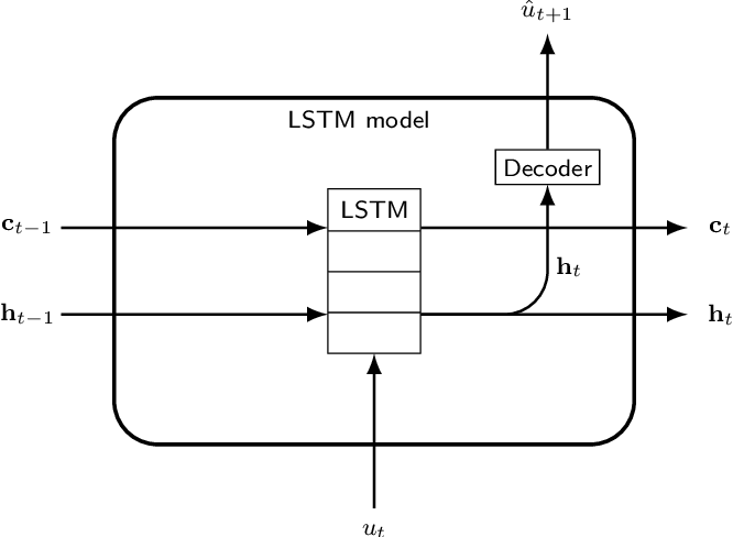 Figure 3 for Initializing LSTM internal states via manifold learning