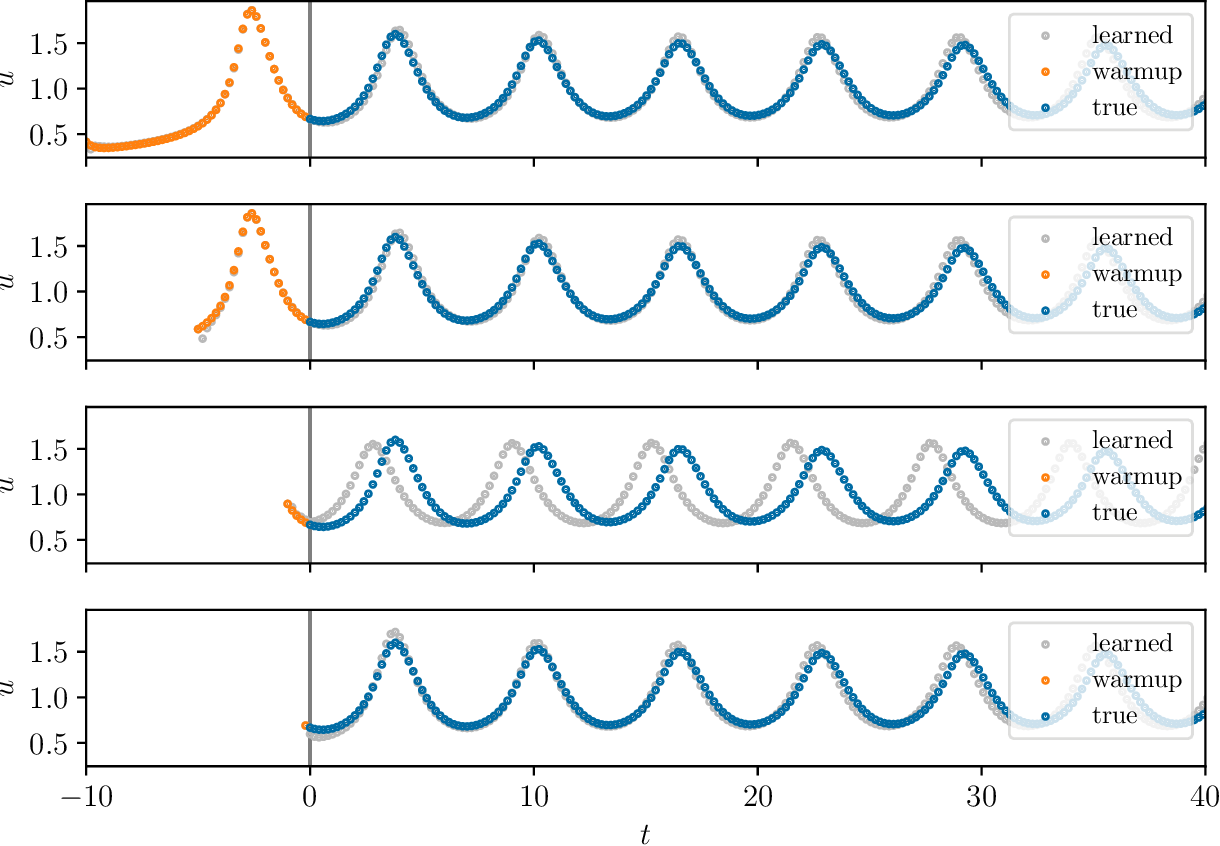 Figure 4 for Initializing LSTM internal states via manifold learning