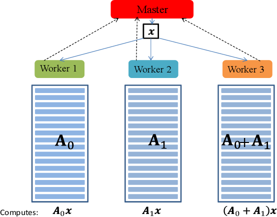 Figure 1 for Train Where the Data is: A Case for Bandwidth Efficient Coded Training