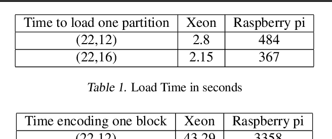 Figure 2 for Train Where the Data is: A Case for Bandwidth Efficient Coded Training