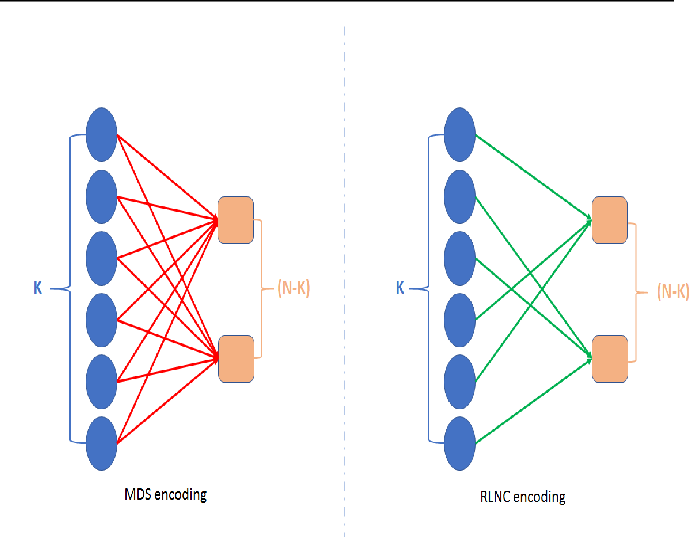 Figure 3 for Train Where the Data is: A Case for Bandwidth Efficient Coded Training
