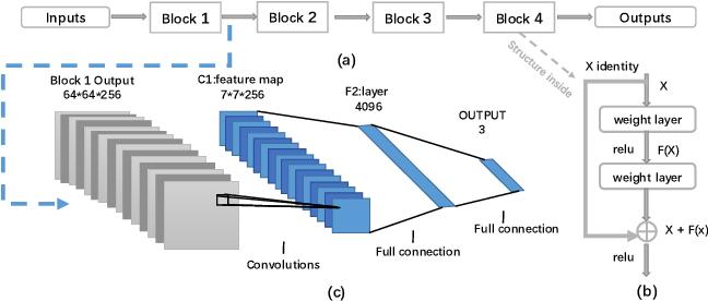 Figure 3 for Highly Efficient Follicular Segmentation in Thyroid Cytopathological Whole Slide Image