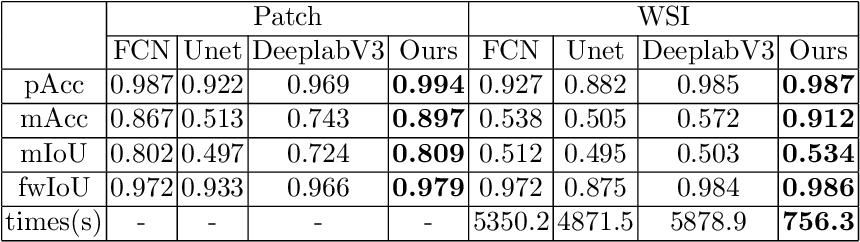 Figure 4 for Highly Efficient Follicular Segmentation in Thyroid Cytopathological Whole Slide Image