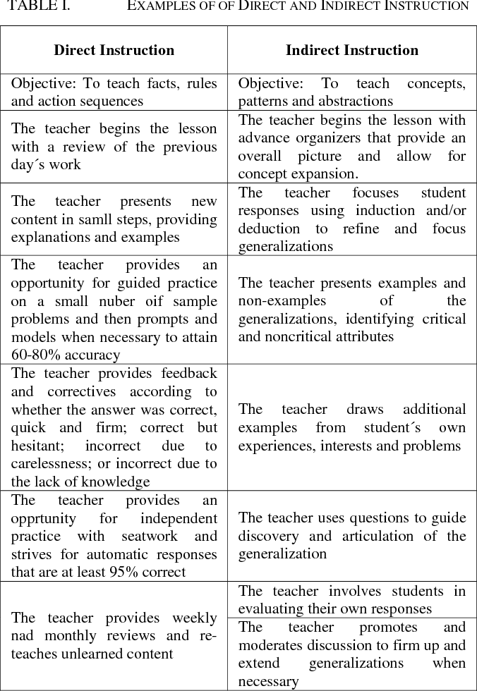 Teaching Strategies For Direct And Indirect Instruction In Teaching