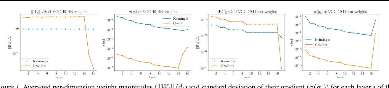 Figure 2 for GradInit: Learning to Initialize Neural Networks for Stable and Efficient Training