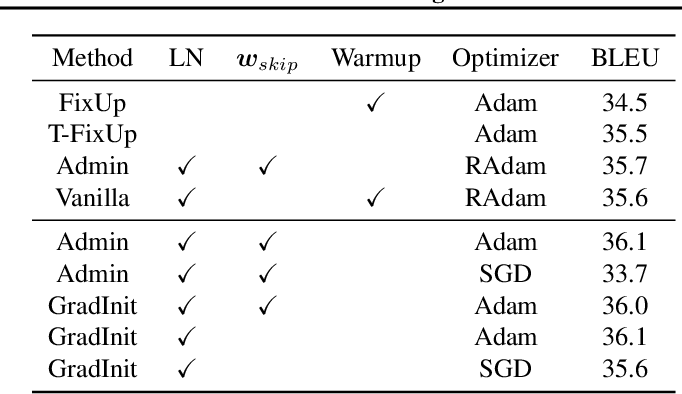 Figure 4 for GradInit: Learning to Initialize Neural Networks for Stable and Efficient Training