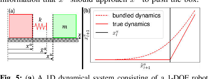 Figure 4 for Bundled Gradients through Contact via Randomized Smoothing