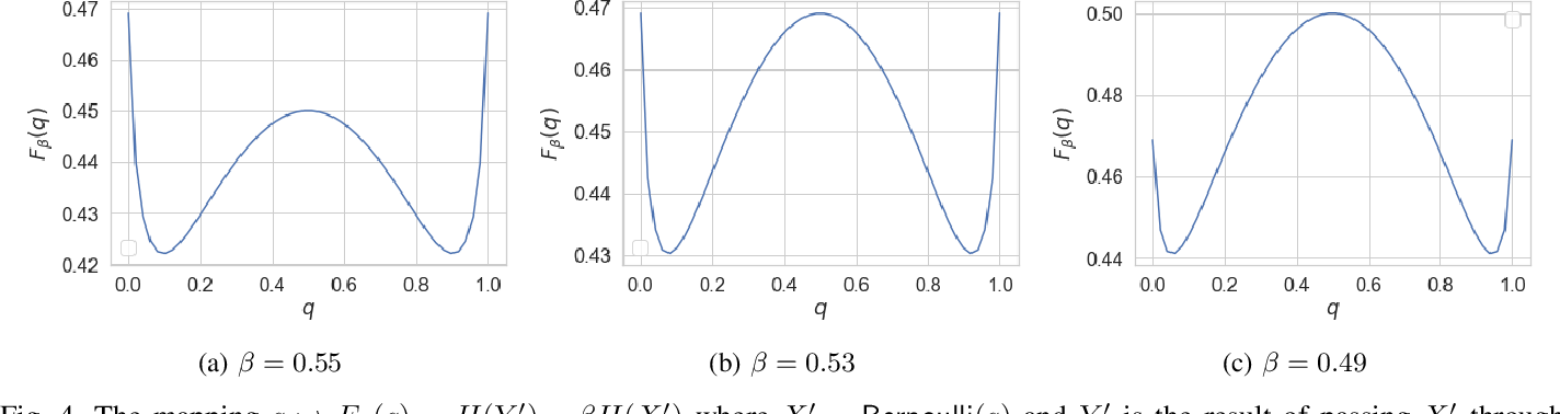Figure 4 for Bottleneck Problems: Information and Estimation-Theoretic View