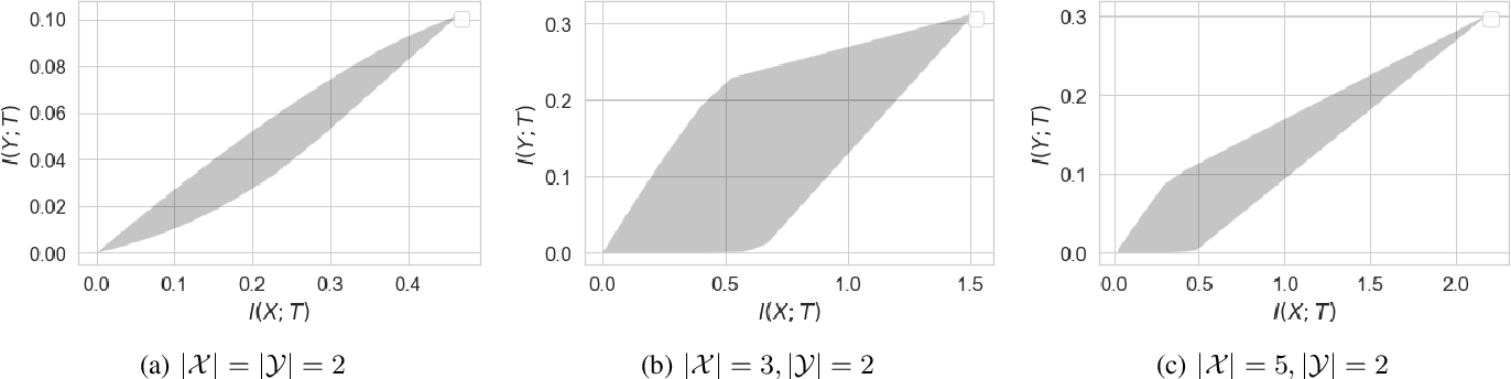 Figure 1 for Bottleneck Problems: Information and Estimation-Theoretic View