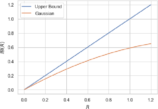Figure 2 for Bottleneck Problems: Information and Estimation-Theoretic View