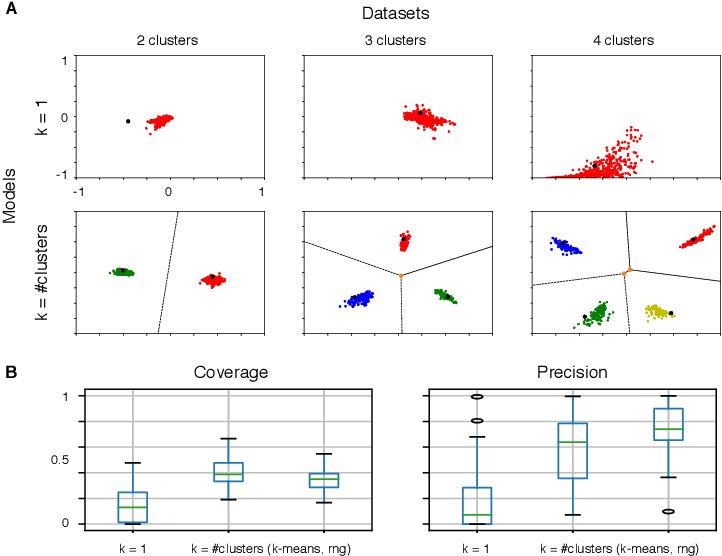 Figure 1 for k-GANs: Ensemble of Generative Models with Semi-Discrete Optimal Transport