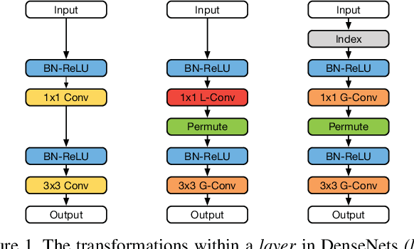 Figure 1 for CondenseNet: An Efficient DenseNet using Learned Group Convolutions