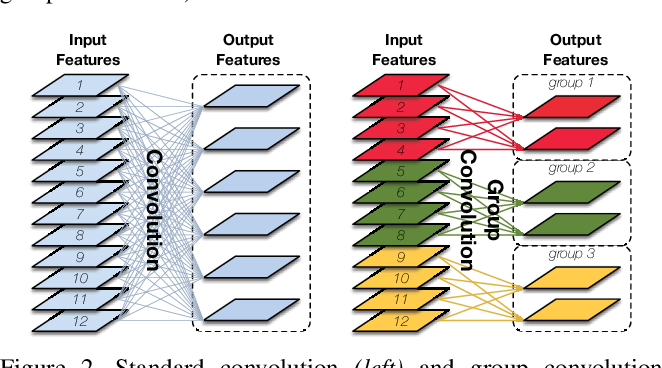 Figure 3 for CondenseNet: An Efficient DenseNet using Learned Group Convolutions