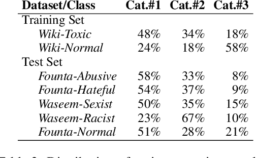 Figure 3 for On Cross-Dataset Generalization in Automatic Detection of Online Abuse