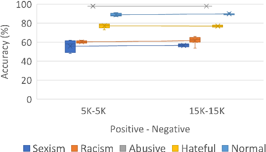 Figure 4 for On Cross-Dataset Generalization in Automatic Detection of Online Abuse