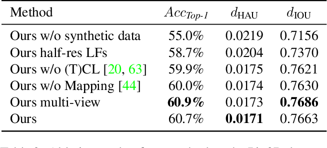 Figure 4 for Location Field Descriptors: Single Image 3D Model Retrieval in the Wild