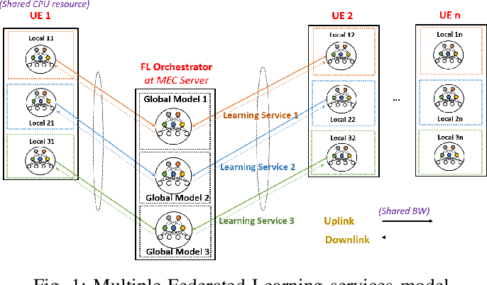 Figure 1 for Toward Multiple Federated Learning Services Resource Sharing in Mobile Edge Networks