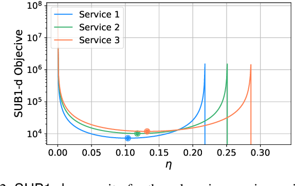 Figure 2 for Toward Multiple Federated Learning Services Resource Sharing in Mobile Edge Networks