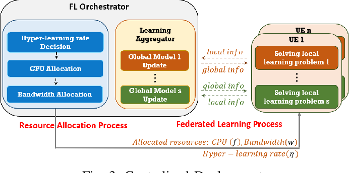 Figure 3 for Toward Multiple Federated Learning Services Resource Sharing in Mobile Edge Networks