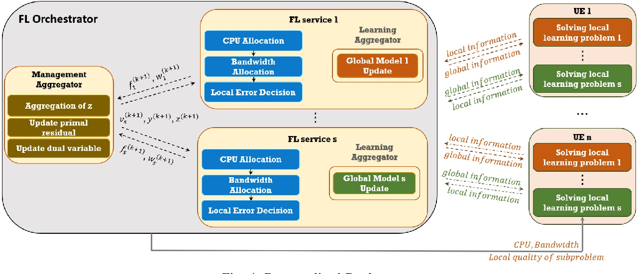 Figure 4 for Toward Multiple Federated Learning Services Resource Sharing in Mobile Edge Networks