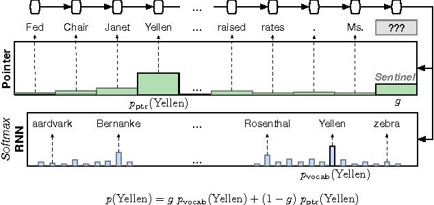 Figure 1 for Pointer Sentinel Mixture Models