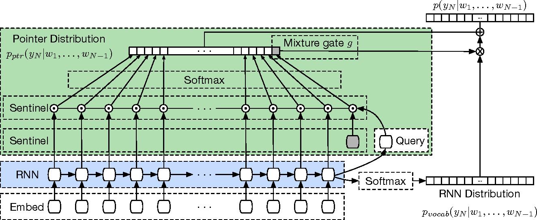 Figure 3 for Pointer Sentinel Mixture Models