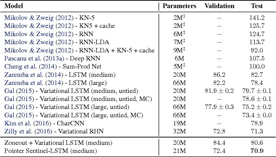 Figure 4 for Pointer Sentinel Mixture Models
