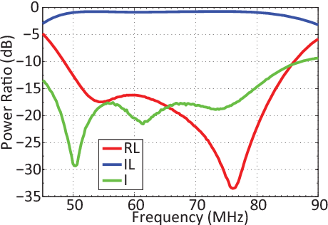 Recent advances in bandwidth and isolation enhancement for VHF-UHF