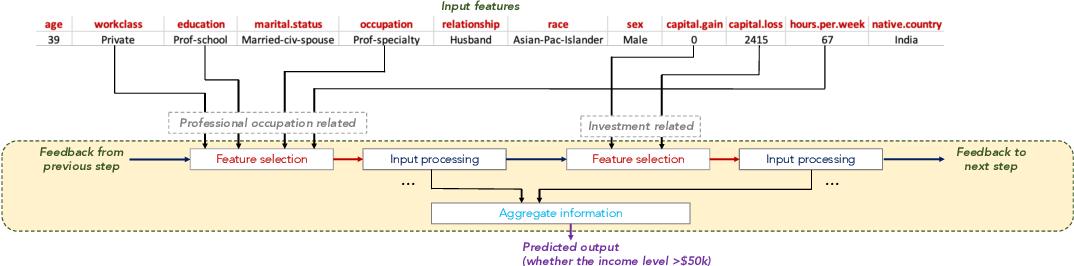 Figure 1 for TabNet: Attentive Interpretable Tabular Learning