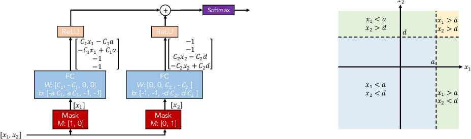 Figure 3 for TabNet: Attentive Interpretable Tabular Learning