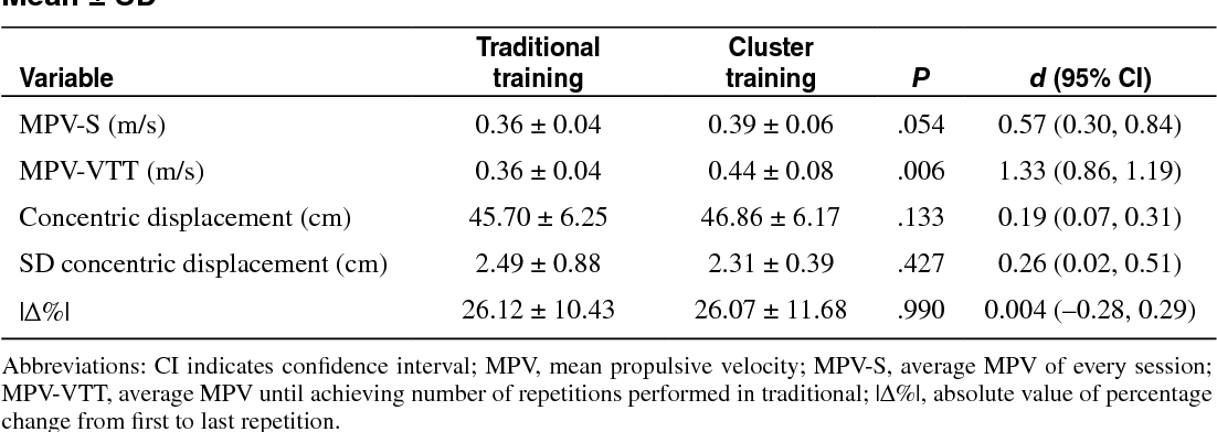 Performance of maximum number of repetitions with cluster-set