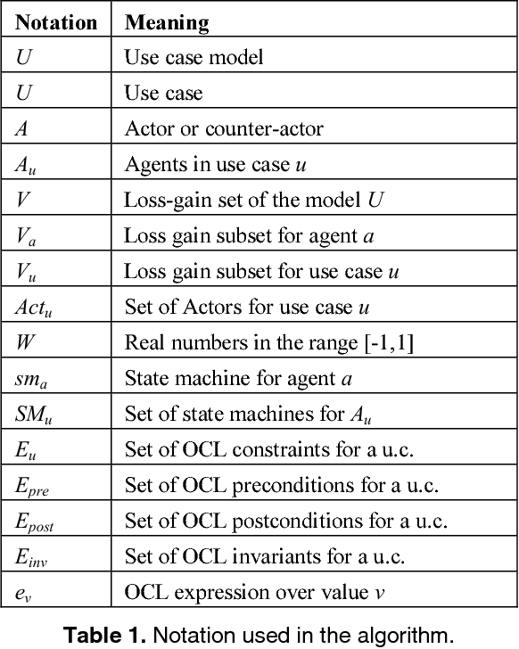 Specifications And Class Diagrams From Use Cases A Newtonian