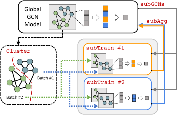 Figure 1 for GIST: Distributed Training for Large-Scale Graph Convolutional Networks