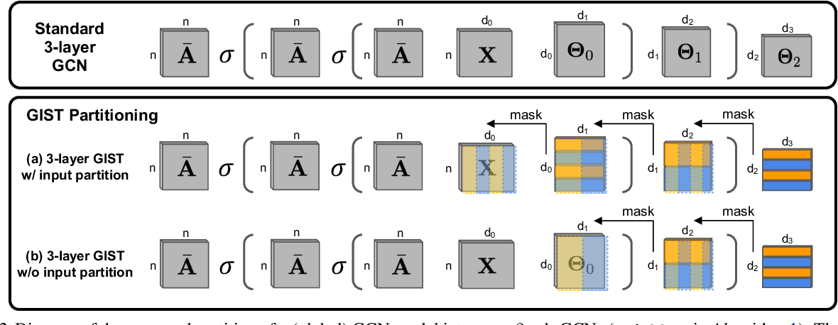 Figure 3 for GIST: Distributed Training for Large-Scale Graph Convolutional Networks