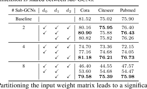 Figure 4 for GIST: Distributed Training for Large-Scale Graph Convolutional Networks