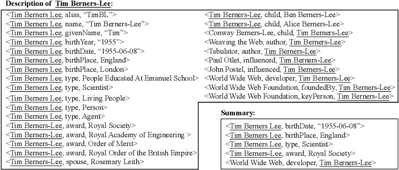 Figure 1 for ESBM: An Entity Summarization BenchMark