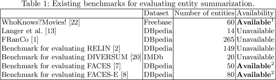 Figure 2 for ESBM: An Entity Summarization BenchMark