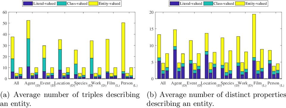 Figure 3 for ESBM: An Entity Summarization BenchMark
