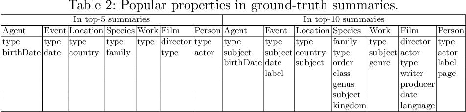 Figure 4 for ESBM: An Entity Summarization BenchMark