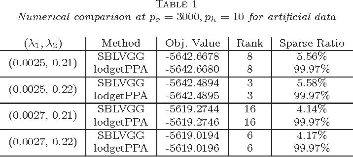 Figure 2 for Efficient Latent Variable Graphical Model Selection via Split Bregman Method