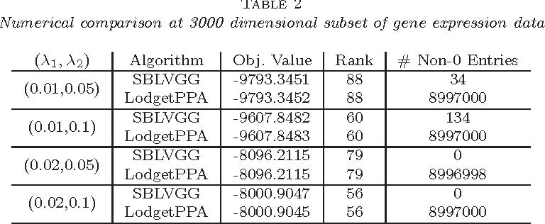 Figure 3 for Efficient Latent Variable Graphical Model Selection via Split Bregman Method