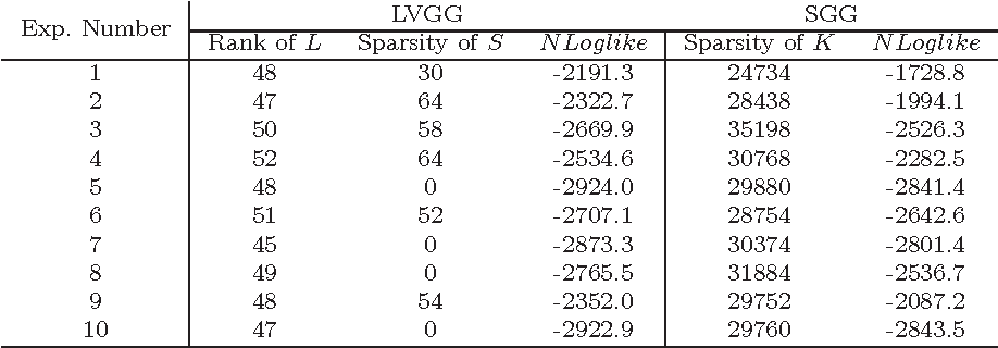 Figure 4 for Efficient Latent Variable Graphical Model Selection via Split Bregman Method