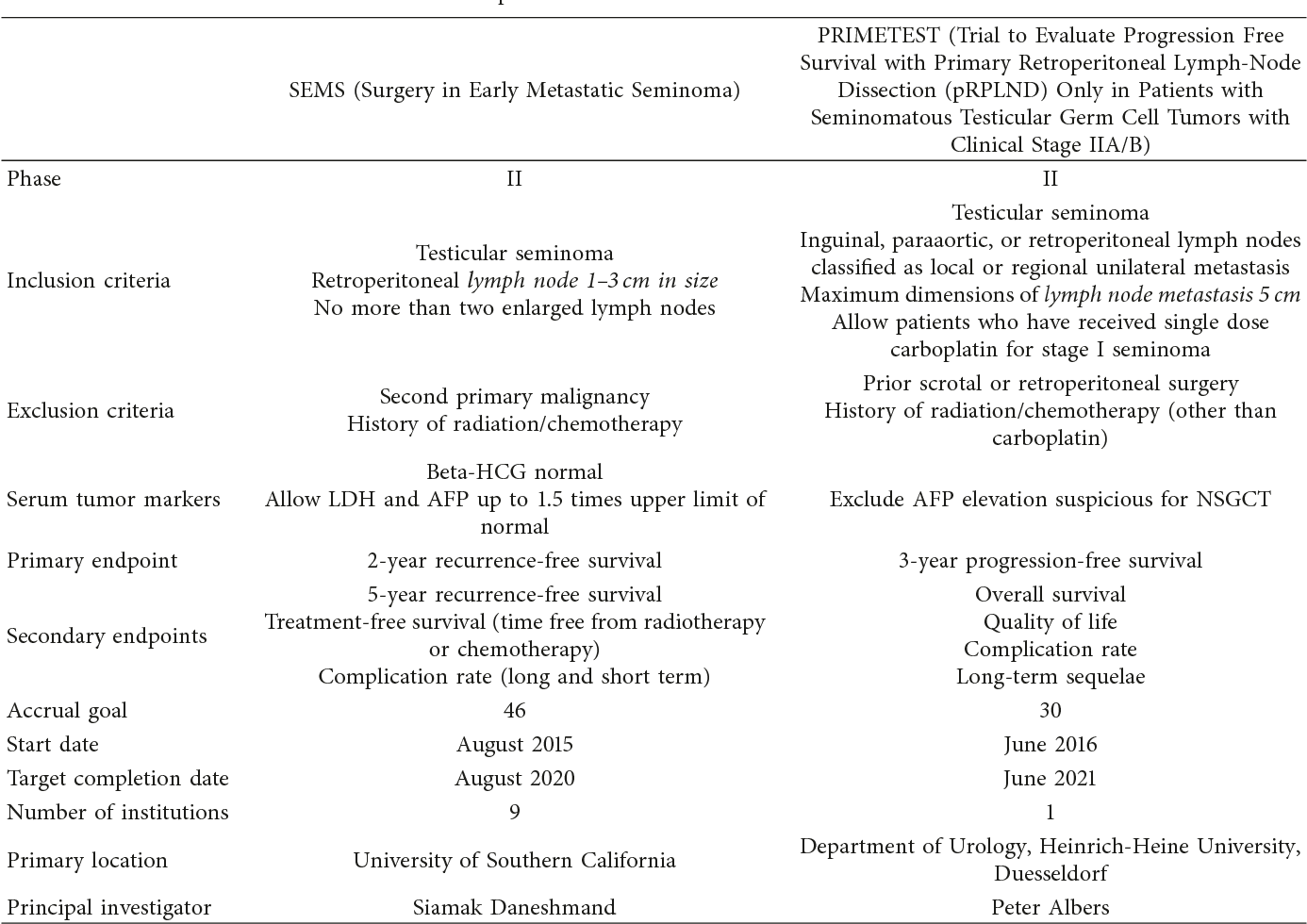 PDF] Retroperitoneal LymphNodeDissectionasPrimaryTreatment for