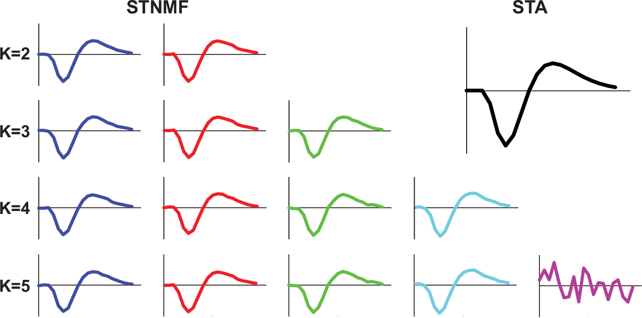 Figure 4 for Neural System Identification with Spike-triggered Non-negative Matrix Factorization