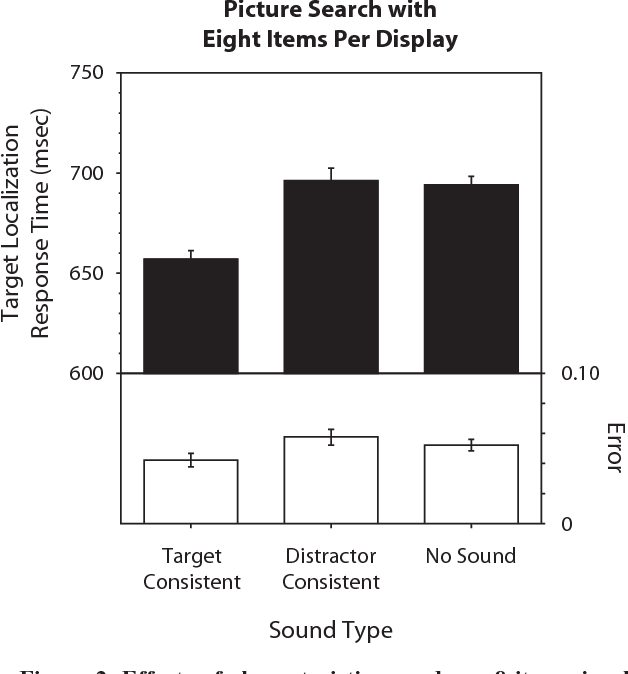 Figure 2 from Characteristic sounds facilitate visual search