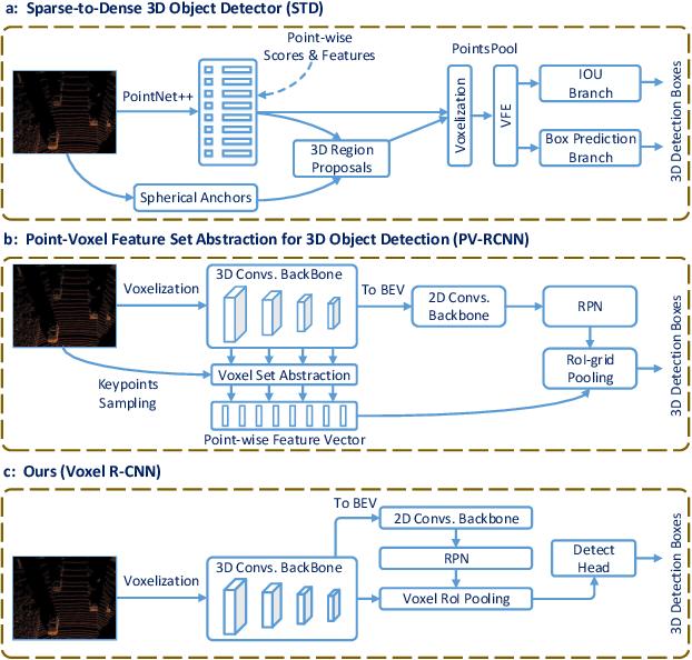 Figure 1 for Voxel R-CNN: Towards High Performance Voxel-based 3D Object Detection